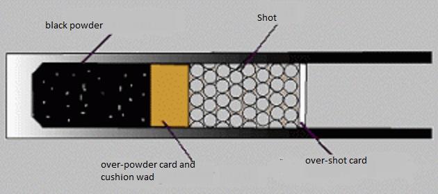 Shotgun Black Powder Pressure 82